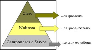 """Mapa da sociedade feudal e seus """"trabalhos"""" (clique para ampliar)"""